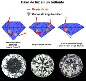 Paso de la luz en un diamante